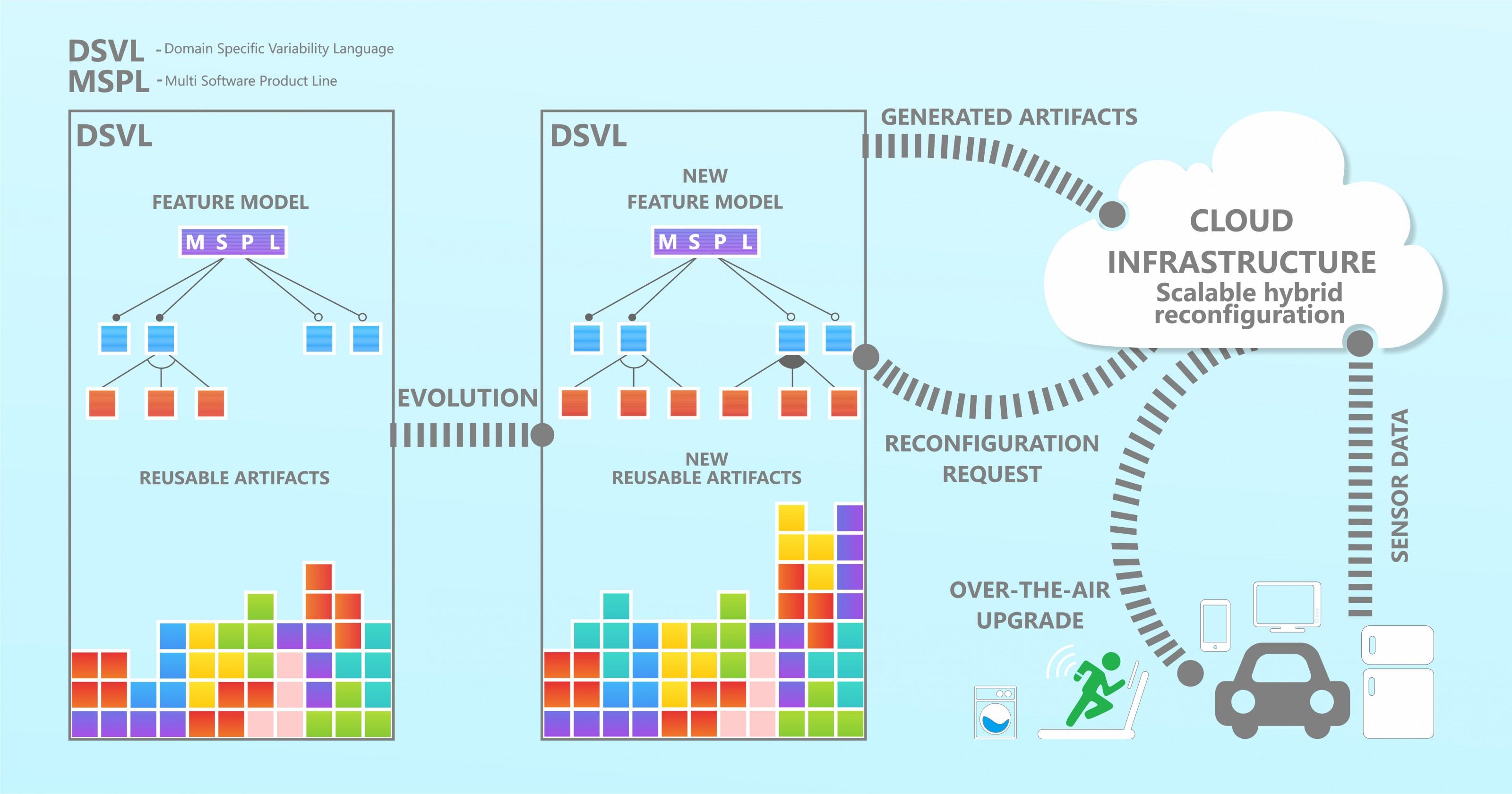 HyVar Architecture